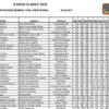 Clasificaciones IV Spain Classic Raid