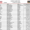 Clasificaciones V Spain Classic Raid