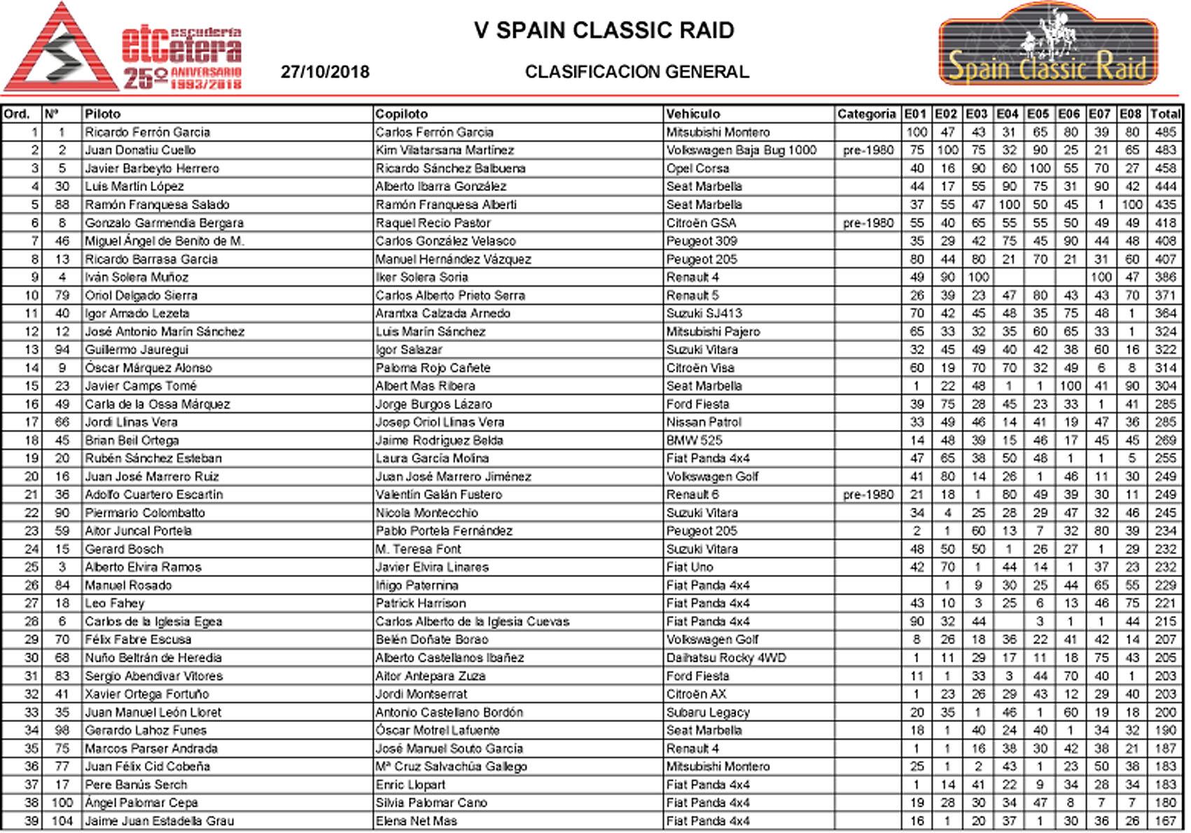 Clasificación V Spain Classic Raid
